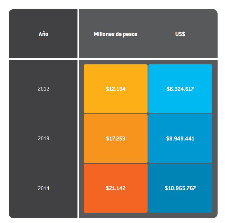 presupuesto delegatura competencia 2014