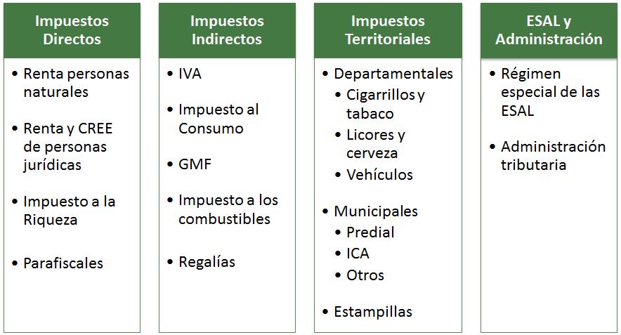 Temas estudiados por la comisión