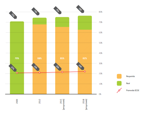 Gráfico 1 edu 2014