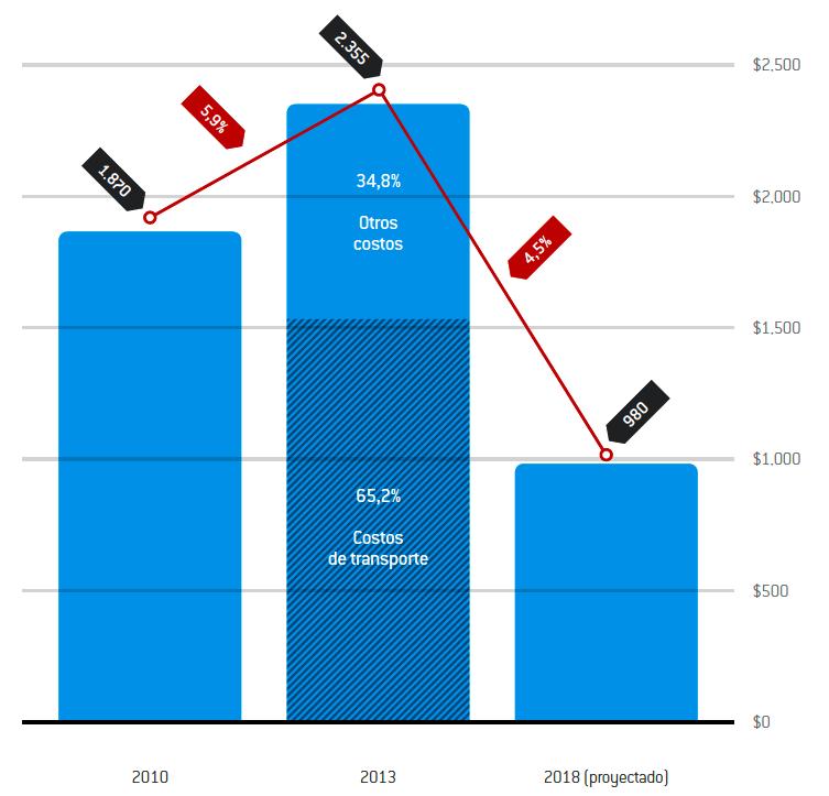 costo de exportar 2014